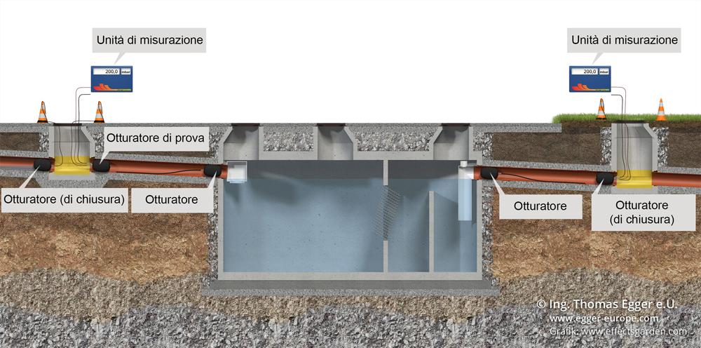 Prova di tenuta delle tubazioni di carico e scarico della fossa biologica (ARIA)